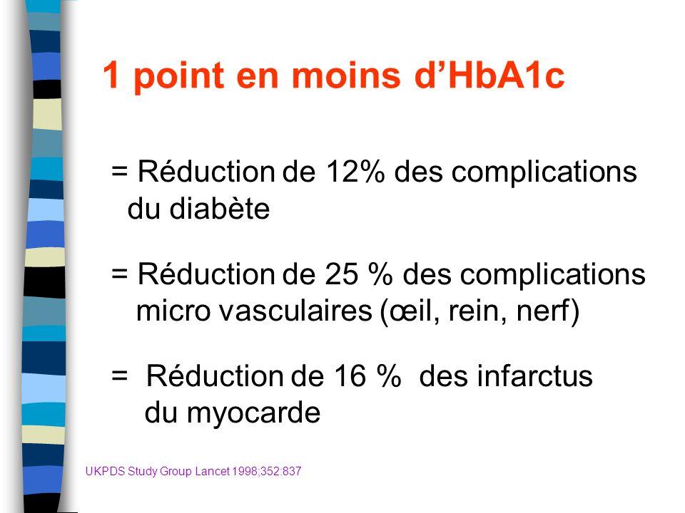 1 point en moins dHbA1c = Réduction de 12% des complications du diabète = Réduction de 25 % des complications micro vasculaires (œil, rein, nerf) = Ré