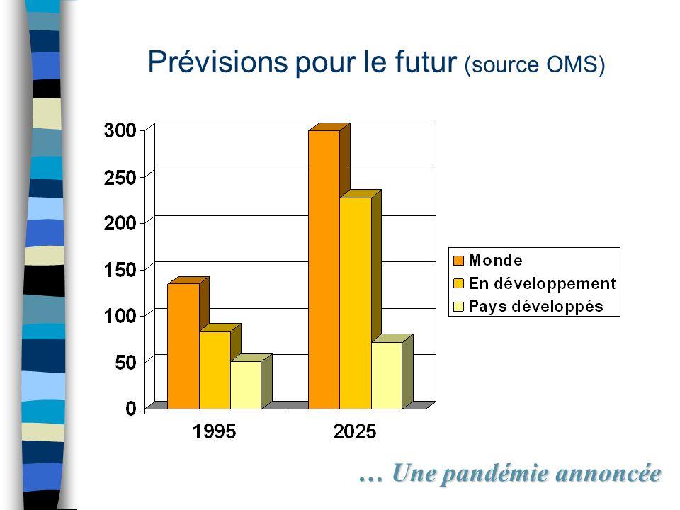 Prévisions pour le futur (source OMS) … Une pandémie annoncée