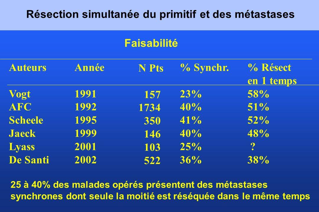 Faisabilité Auteurs Vogt AFC Scheele Jaeck Lyass De Santi Année 1991 1992 1995 1999 2001 2002 N Pts 157 1734 350 146 103 522 % Synchr. 23% 40% 41% 40%
