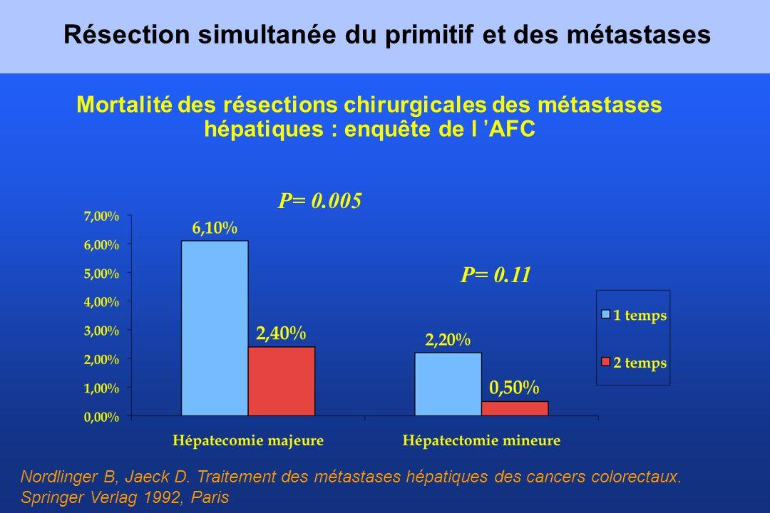 Mortalité des résections chirurgicales des métastases hépatiques : enquête de l AFC P= 0.005 P= 0.11 Nordlinger B, Jaeck D. Traitement des métastases