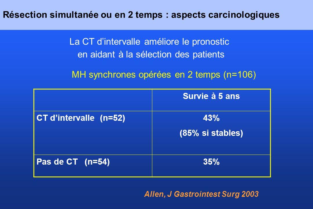 Résection simultanée ou en 2 temps : aspects carcinologiques La CT dintervalle améliore le pronostic en aidant à la sélection des patients Allen, J Ga