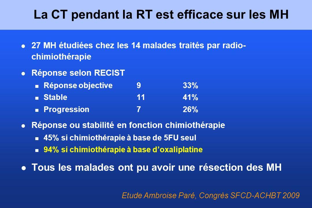 27 MH étudiées chez les 14 malades traités par radio- chimiothérapie Réponse selon RECIST Réponse objective933% Stable1141% Progression726% Réponse ou