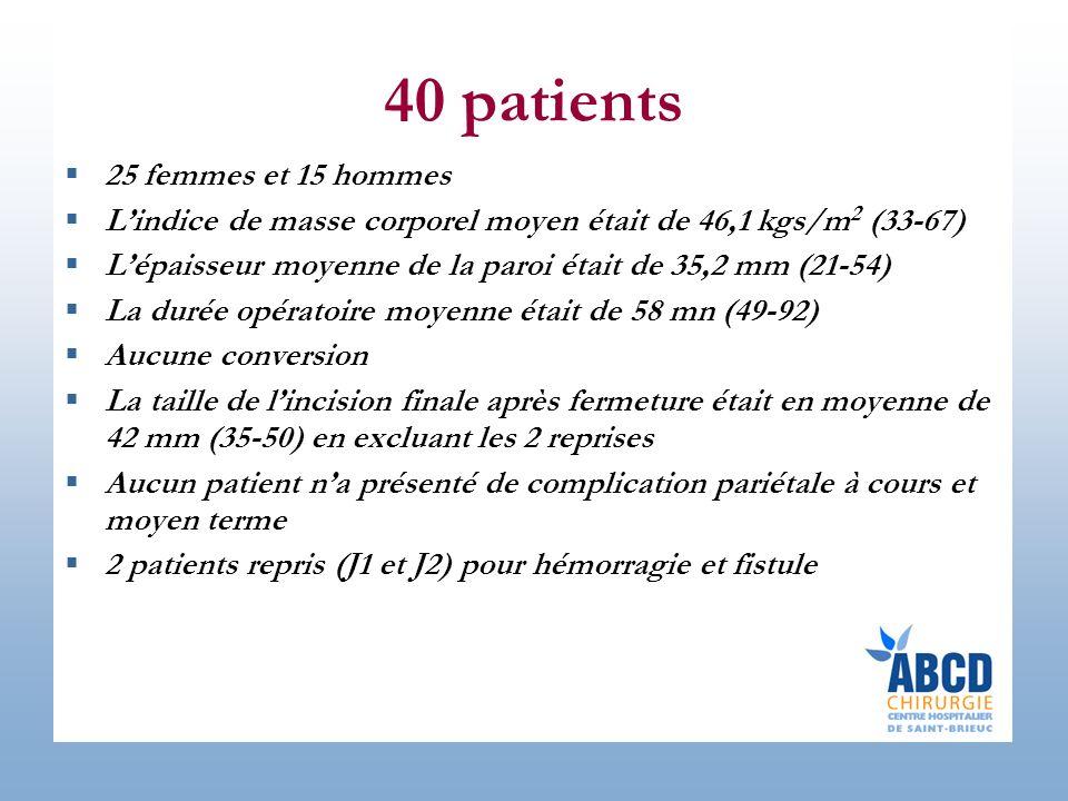 40 patients 25 femmes et 15 hommes Lindice de masse corporel moyen était de 46,1 kgs/m 2 (33-67) Lépaisseur moyenne de la paroi était de 35,2 mm (21-54) La durée opératoire moyenne était de 58 mn (49-92) Aucune conversion La taille de lincision finale après fermeture était en moyenne de 42 mm (35-50) en excluant les 2 reprises Aucun patient na présenté de complication pariétale à cours et moyen terme 2 patients repris (J1 et J2) pour hémorragie et fistule