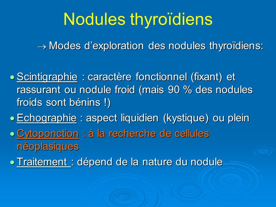 Nodules thyroïdiens Modes dexploration des nodules thyroïdiens: Modes dexploration des nodules thyroïdiens: Scintigraphie : caractère fonctionnel (fixant) et rassurant ou nodule froid (mais 90 % des nodules froids sont bénins !) Scintigraphie : caractère fonctionnel (fixant) et rassurant ou nodule froid (mais 90 % des nodules froids sont bénins !) Echographie : aspect liquidien (kystique) ou plein Echographie : aspect liquidien (kystique) ou plein Cytoponction : à la recherche de cellules néoplasiques Cytoponction : à la recherche de cellules néoplasiques Traitement : dépend de la nature du nodule Traitement : dépend de la nature du nodule