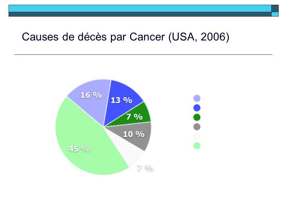 Causes de décès par Cancer (USA, 2006)