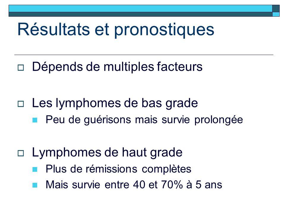 Résultats et pronostiques Dépends de multiples facteurs Les lymphomes de bas grade Peu de guérisons mais survie prolongée Lymphomes de haut grade Plus de rémissions complètes Mais survie entre 40 et 70% à 5 ans