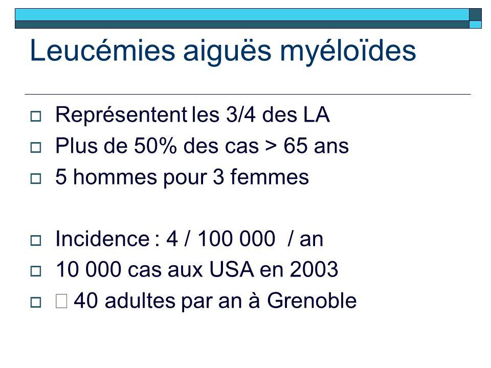Leucémies aiguës myéloïdes Représentent les 3/4 des LA Plus de 50% des cas > 65 ans 5 hommes pour 3 femmes Incidence : 4 / 100 000 / an 10 000 cas aux USA en 2003 40 adultes par an à Grenoble