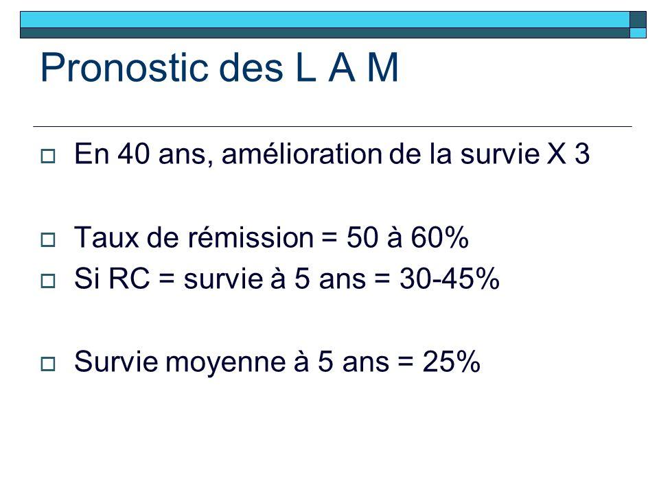 Pronostic des L A M En 40 ans, amélioration de la survie X 3 Taux de rémission = 50 à 60% Si RC = survie à 5 ans = 30-45% Survie moyenne à 5 ans = 25%