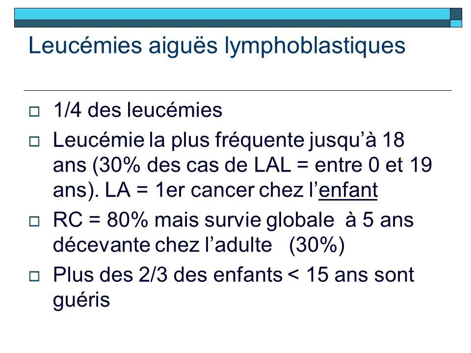 Leucémies aiguës lymphoblastiques 1/4 des leucémies Leucémie la plus fréquente jusquà 18 ans (30% des cas de LAL = entre 0 et 19 ans).