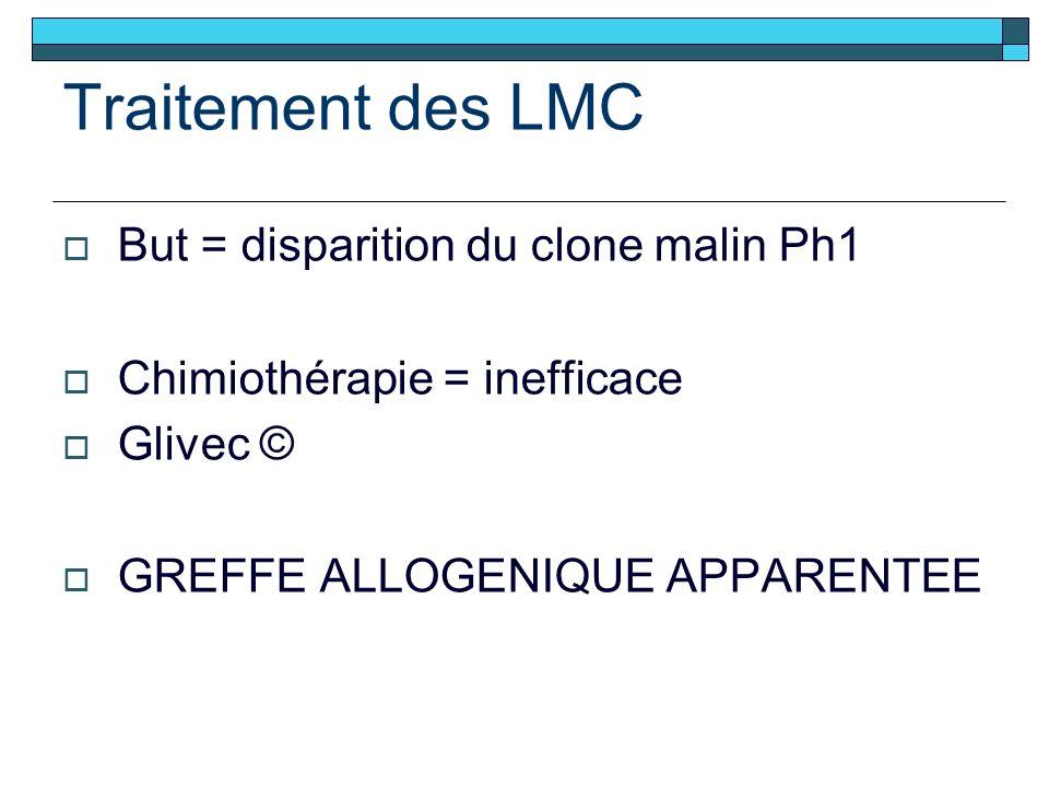 Traitement des LMC But = disparition du clone malin Ph1 Chimiothérapie = inefficace Glivec © GREFFE ALLOGENIQUE APPARENTEE