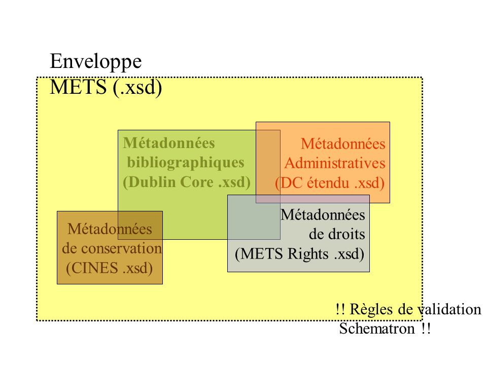 Métadonnées bibliographiques (Dublin Core.xsd) Métadonnées Administratives (DC étendu.xsd) Métadonnées de droits (METS Rights.xsd) Métadonnées de cons