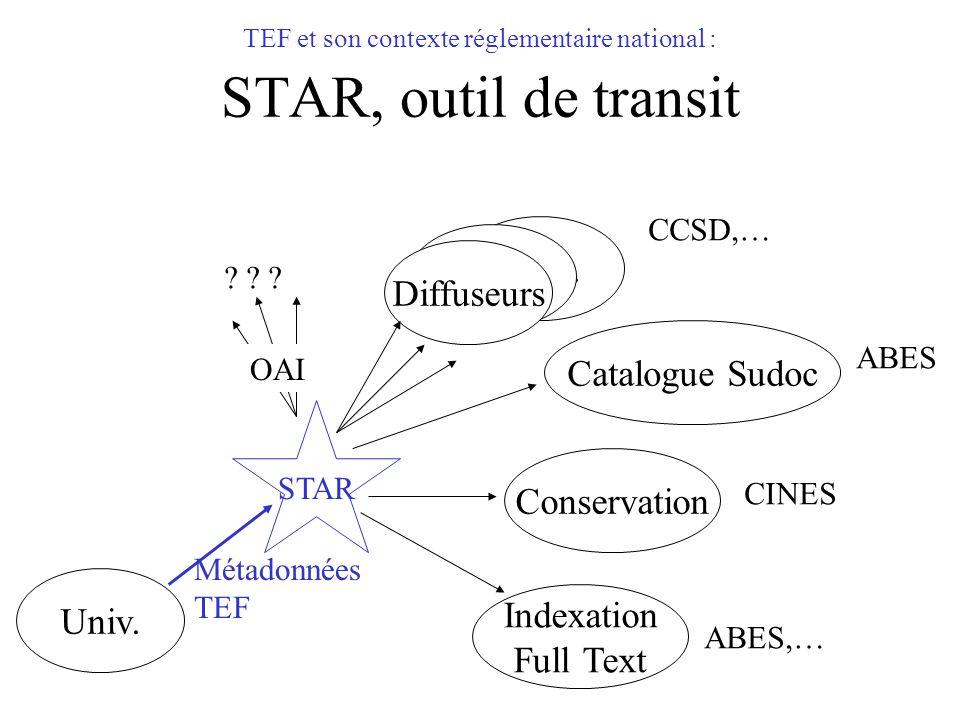 TEF et son contexte réglementaire national : STAR, outil de transit Catalogue Sudoc Univ. Diffuseurs Conservation STAR Indexation Full Text Métadonnée