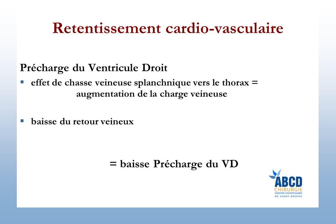 Retentissement cardio-vasculaire Précharge du Ventricule Droit effet de chasse veineuse splanchnique vers le thorax = augmentation de la charge veineuse baisse du retour veineux = baisse Précharge du VD