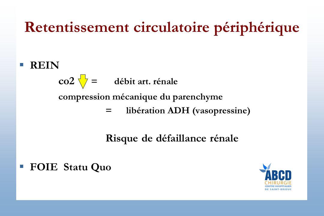 Retentissement circulatoire périphérique REIN co2 = débit art. rénale compression mécanique du parenchyme = libération ADH (vasopressine) Risque de dé