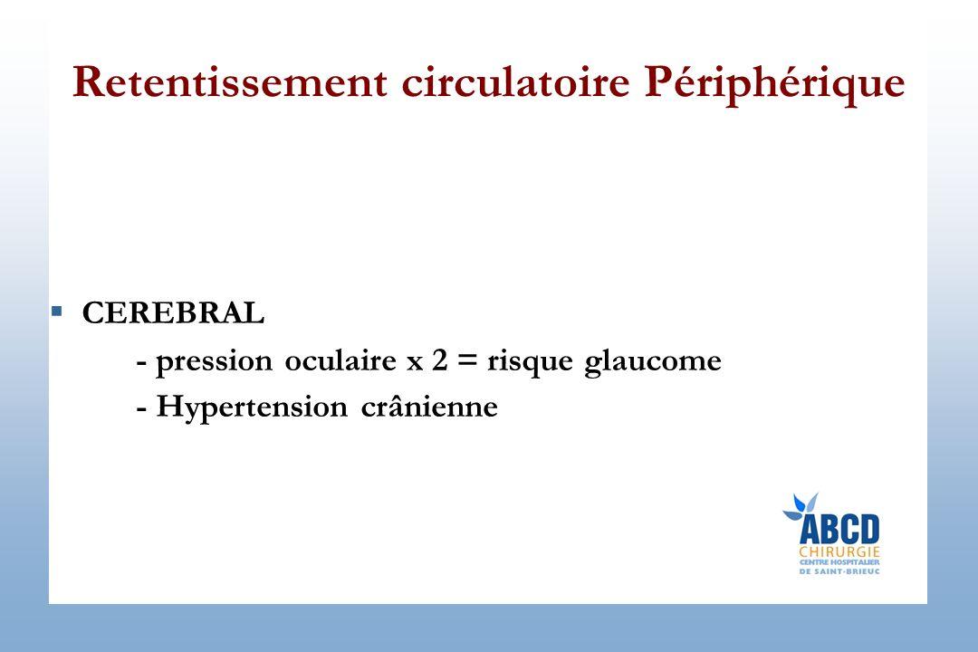 Retentissement circulatoire Périphérique CEREBRAL - pression oculaire x 2 = risque glaucome - Hypertension crânienne