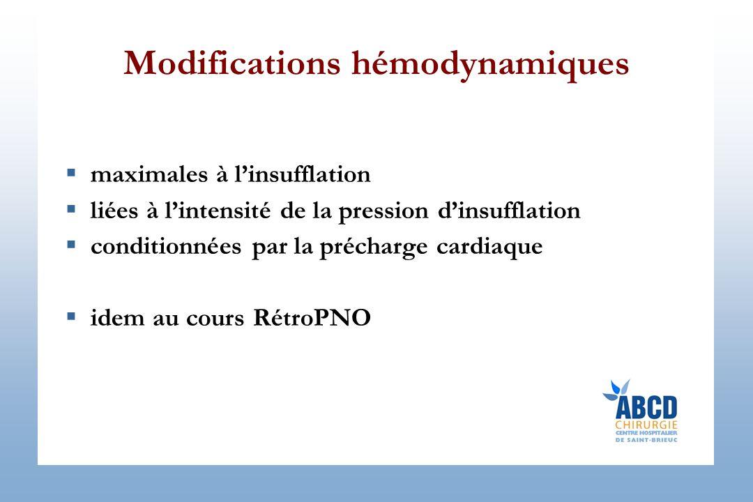 Modifications hémodynamiques maximales à linsufflation liées à lintensité de la pression dinsufflation conditionnées par la précharge cardiaque idem au cours RétroPNO
