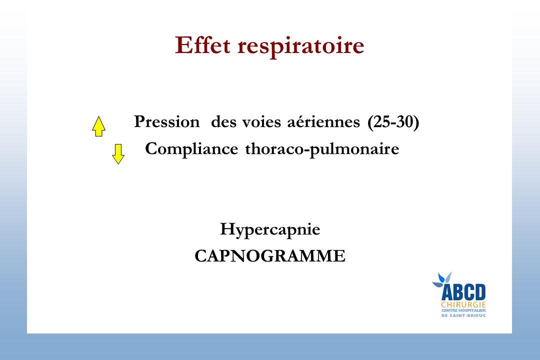 Effet respiratoire Pression des voies aériennes (25-30) Compliance thoraco-pulmonaire Hypercapnie CAPNOGRAMME