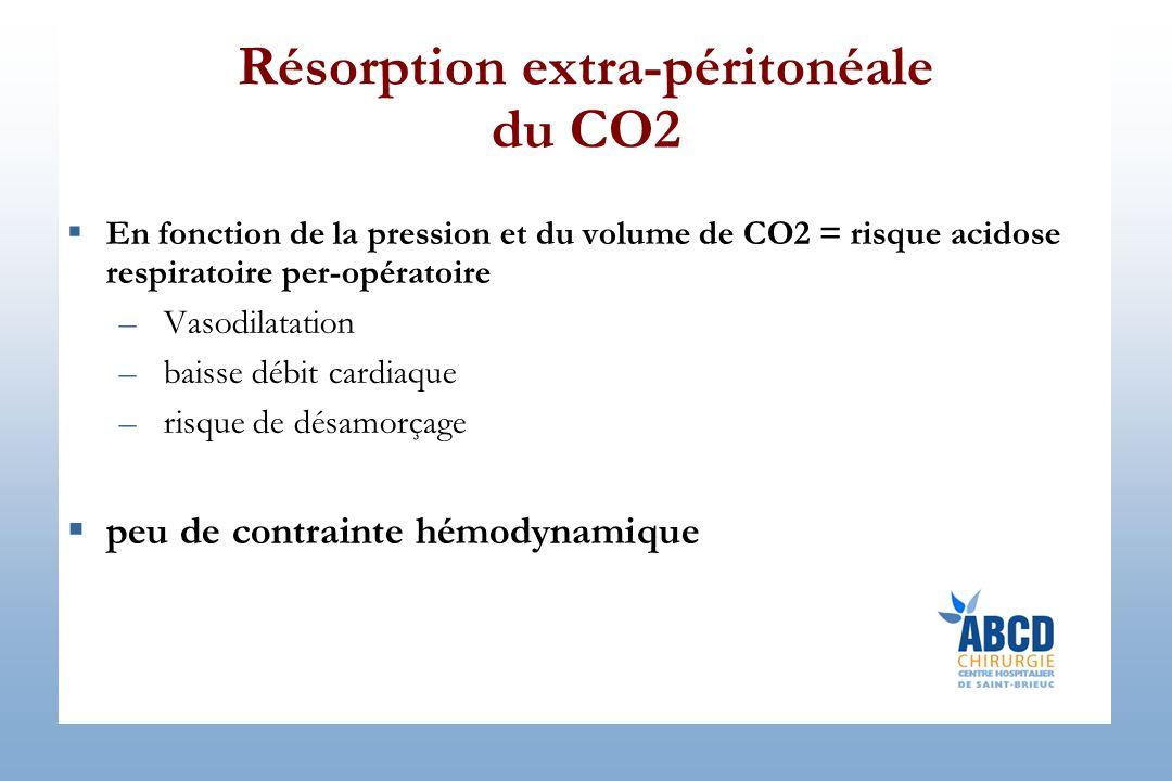 Résorption extra-péritonéale du CO2 En fonction de la pression et du volume de CO2 = risque acidose respiratoire per-opératoire –Vasodilatation –baisse débit cardiaque –risque de désamorçage peu de contrainte hémodynamique