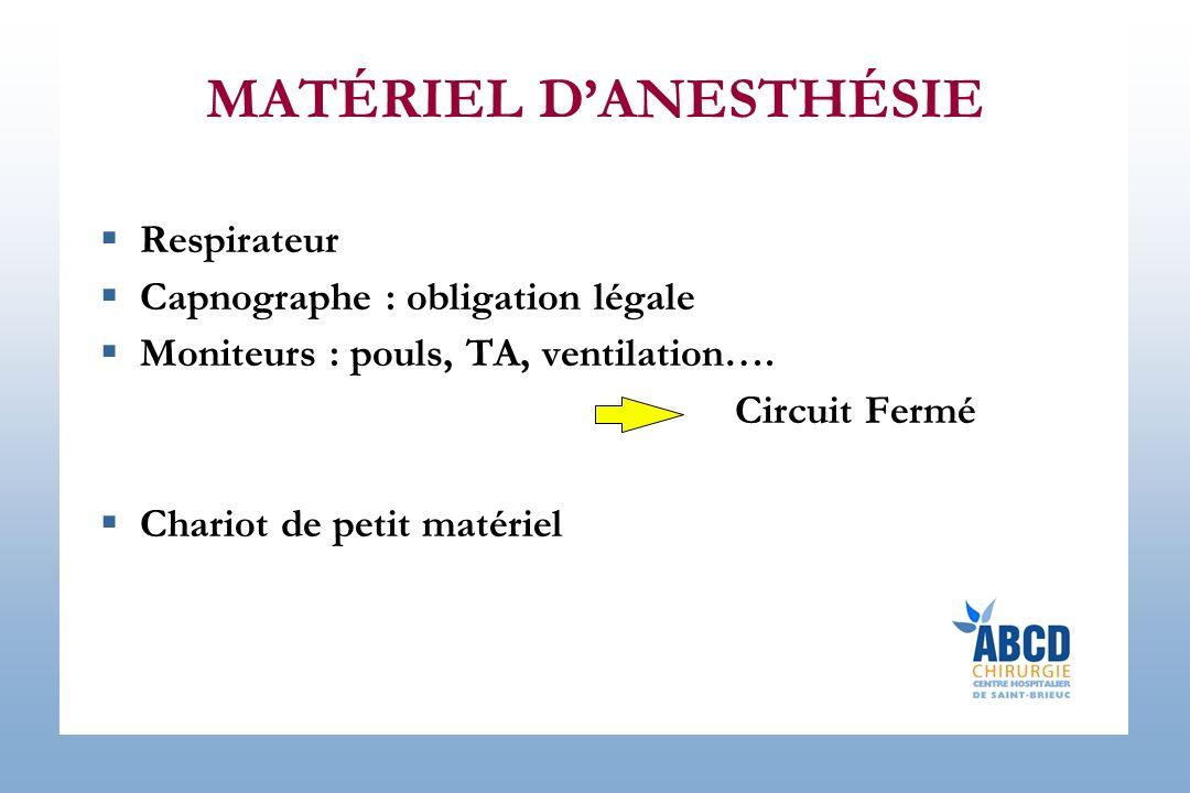 MATÉRIEL DANESTHÉSIE Respirateur Capnographe : obligation légale Moniteurs : pouls, TA, ventilation…. Circuit Fermé Chariot de petit matériel