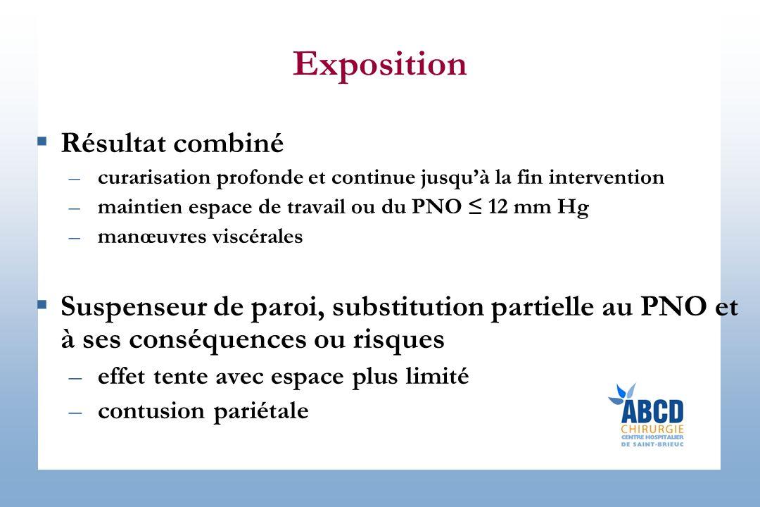 Exposition Résultat combiné –curarisation profonde et continue jusquà la fin intervention –maintien espace de travail ou du PNO 12 mm Hg –manœuvres vi