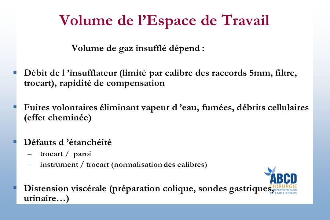 Volume de lEspace de Travail Volume de gaz insufflé dépend : Débit de l insufflateur (limité par calibre des raccords 5mm, filtre, trocart), rapidité