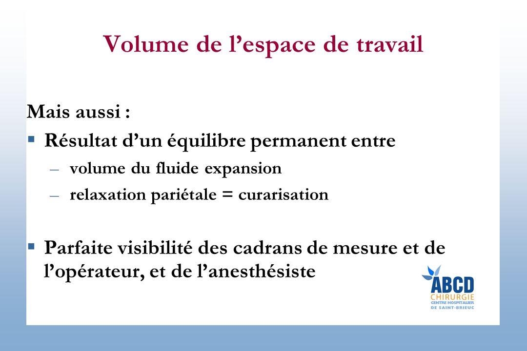 Volume de lespace de travail Mais aussi : Résultat dun équilibre permanent entre –volume du fluide expansion –relaxation pariétale = curarisation Parf