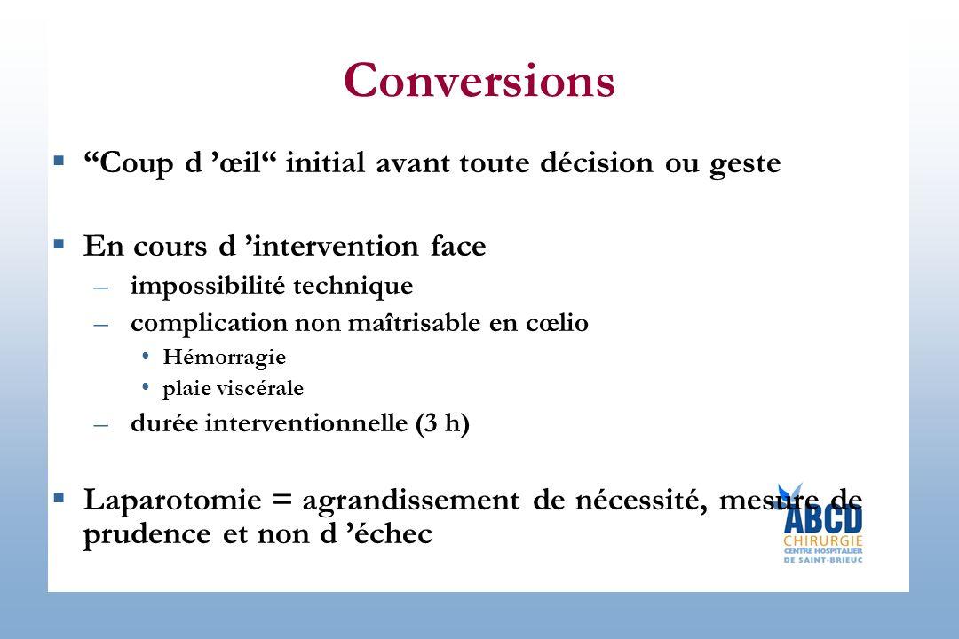 Conversions Coup d œil initial avant toute décision ou geste En cours d intervention face –impossibilité technique –complication non maîtrisable en cœ