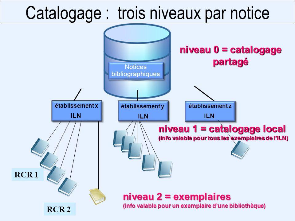 abes agence bibliographique de lenseignement supérieur NIVEAU 0 Catalogage partagé (zones Unimarc de 0XX à 8XX) NIVEAU 1 Catalogage local = Lxxx (exemple : le numéro de la notice dans votre base locale) NIVEAU 2 Exemplaire = 9XX et Exxx (exemple : annotations sur votre exemplaire en E316) Catalogage : trois niveaux par notice