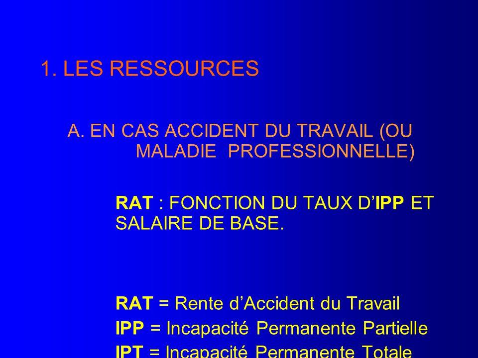 1. LES RESSOURCES A. EN CAS ACCIDENT DU TRAVAIL (OU MALADIE PROFESSIONNELLE) RAT : FONCTION DU TAUX DIPP ET SALAIRE DE BASE. RAT = Rente dAccident du