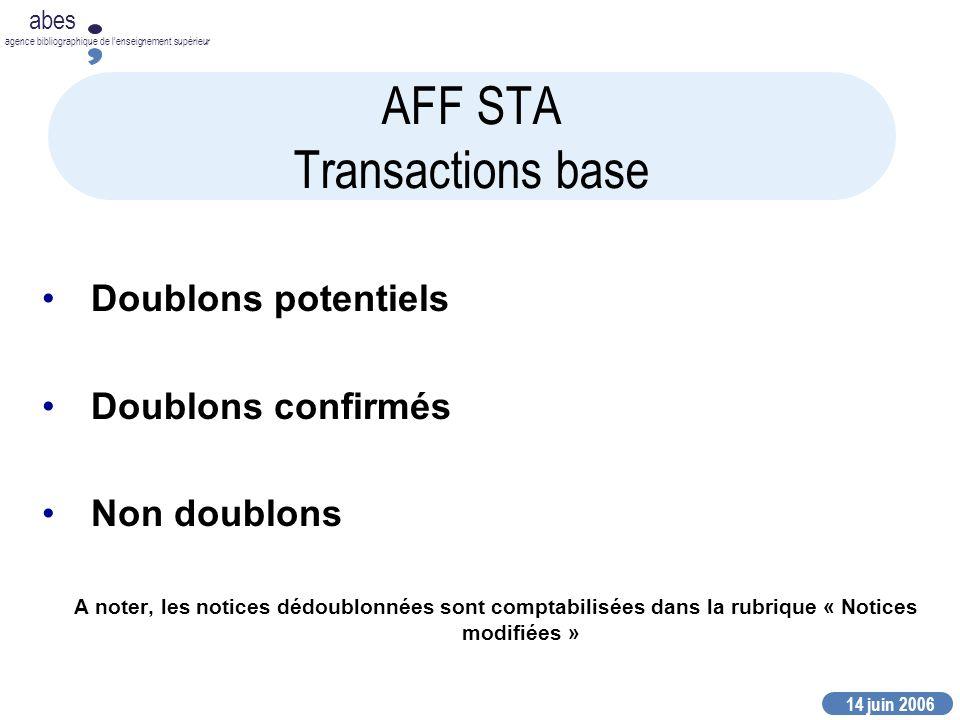 14 juin 2006 abes agence bibliographique de lenseignement supérieur AFF STA Transactions base Doublons potentiels Doublons confirmés Non doublons A noter, les notices dédoublonnées sont comptabilisées dans la rubrique « Notices modifiées »