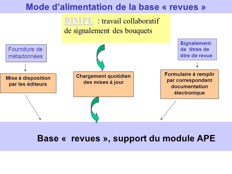 BIMPE BIMPE : travail collaboratif de signalement des bouquets Chargement quotidien des mises à jour Fourniture de métadonnées Signalement de titres d