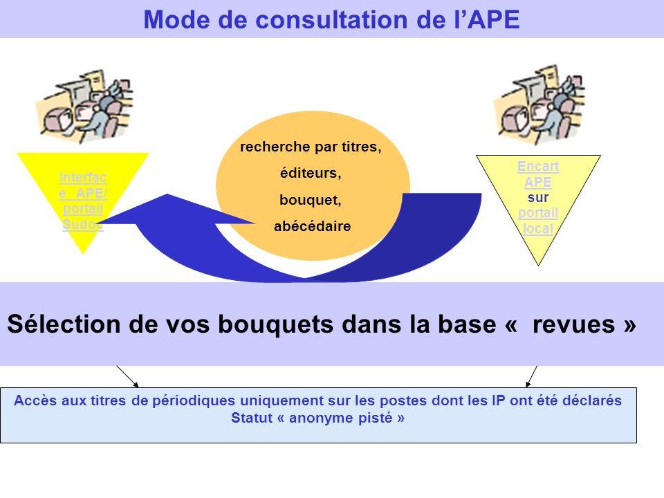 Mode de consultation de lAPE Sélection de vos bouquets dans la base « revues » Encart APE Encart APE sur portail local portail local Interfac e APE/ p