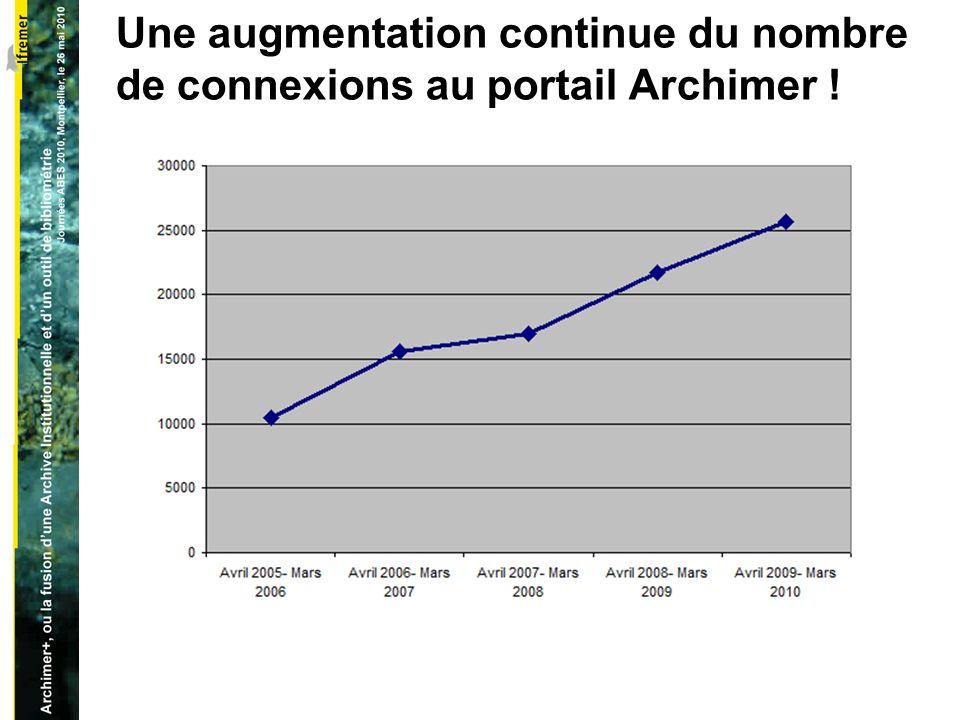 Une augmentation continue du nombre de connexions au portail Archimer !