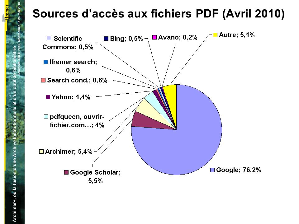 Sources daccès aux fichiers PDF (Avril 2010)