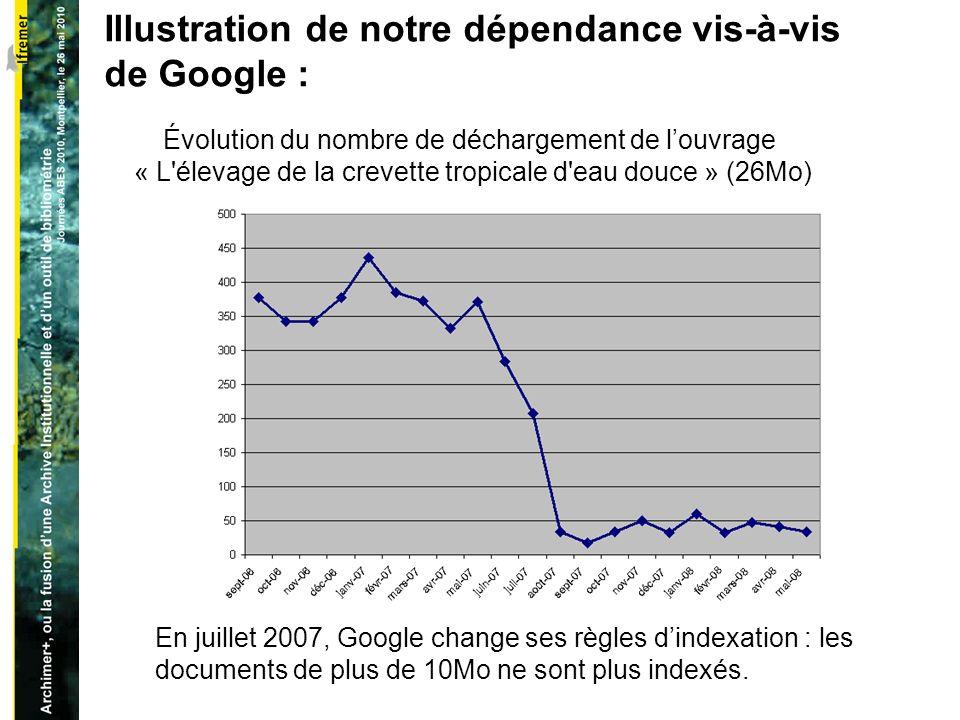 Illustration de notre dépendance vis-à-vis de Google : Évolution du nombre de déchargement de louvrage « L élevage de la crevette tropicale d eau douce » (26Mo) En juillet 2007, Google change ses règles dindexation : les documents de plus de 10Mo ne sont plus indexés.
