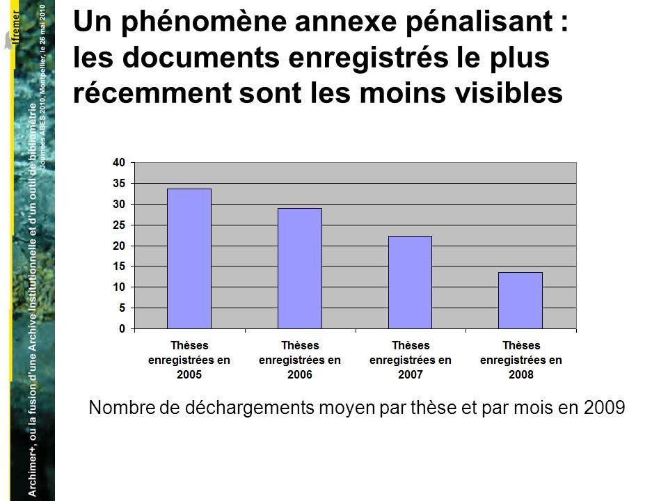 Un phénomène annexe pénalisant : les documents enregistrés le plus récemment sont les moins visibles Nombre de déchargements moyen par thèse et par mois en 2009