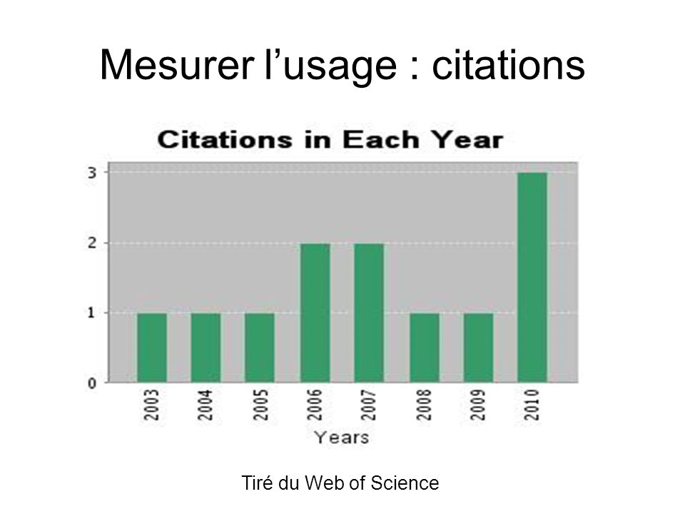 Mesurer lusage : citations Tiré du Web of Science