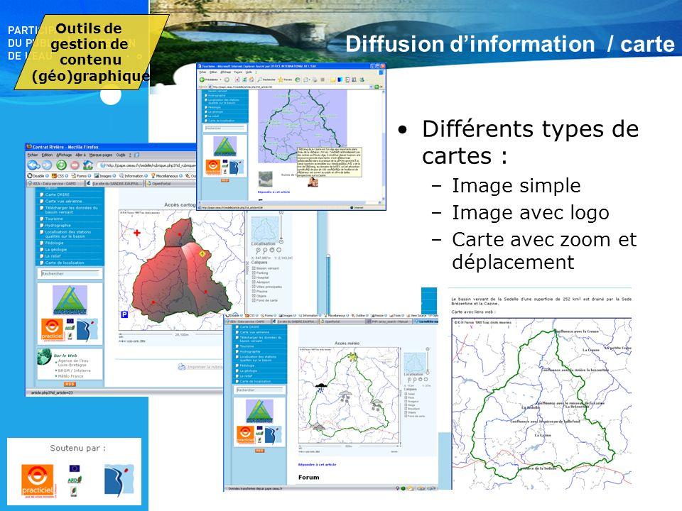 Diffusion dinformation / carte Différents types de cartes : –Image simple –Image avec logo –Carte avec zoom et déplacement Outils de gestion de conten