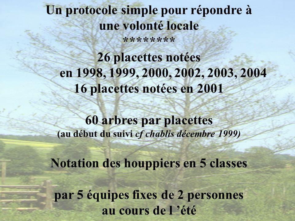 Les 5 classes Classes 2, 3 et 4 = arbres dépérissants Un suivi exemplaire au niveau européen .