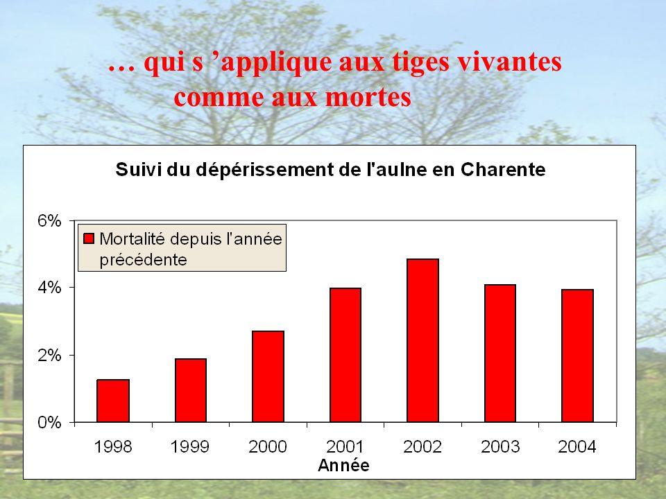 Mortalités entre 1998 et 2004 sur 60 tiges (hors tempête)