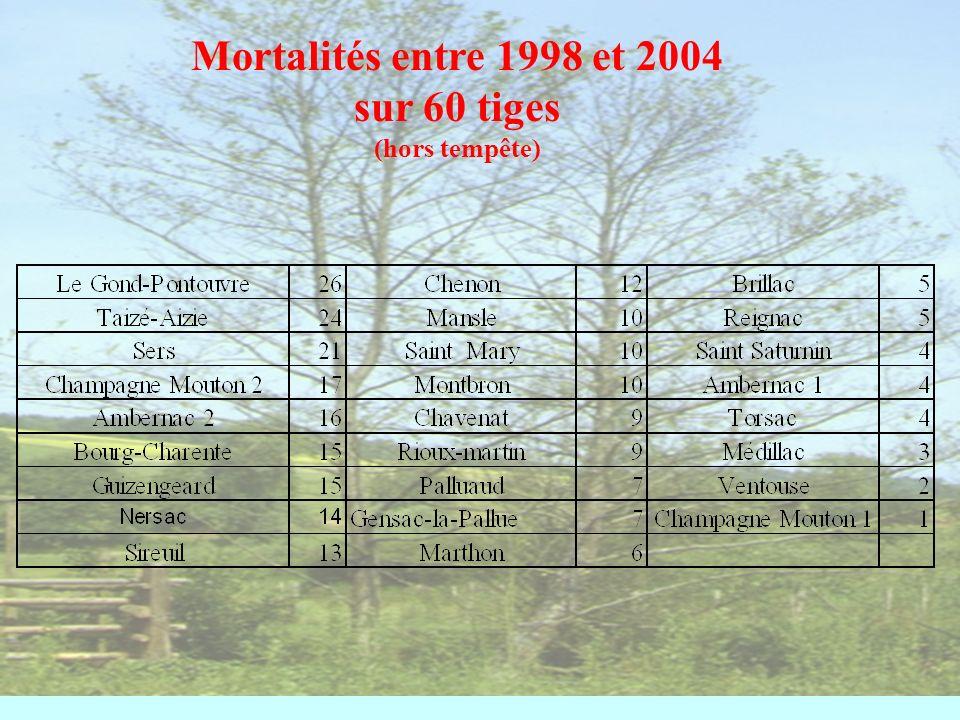 2000 tiges dépérissantes (notées 2 et plus ) moins de 30% de 31 à 60 % plus de 61 %