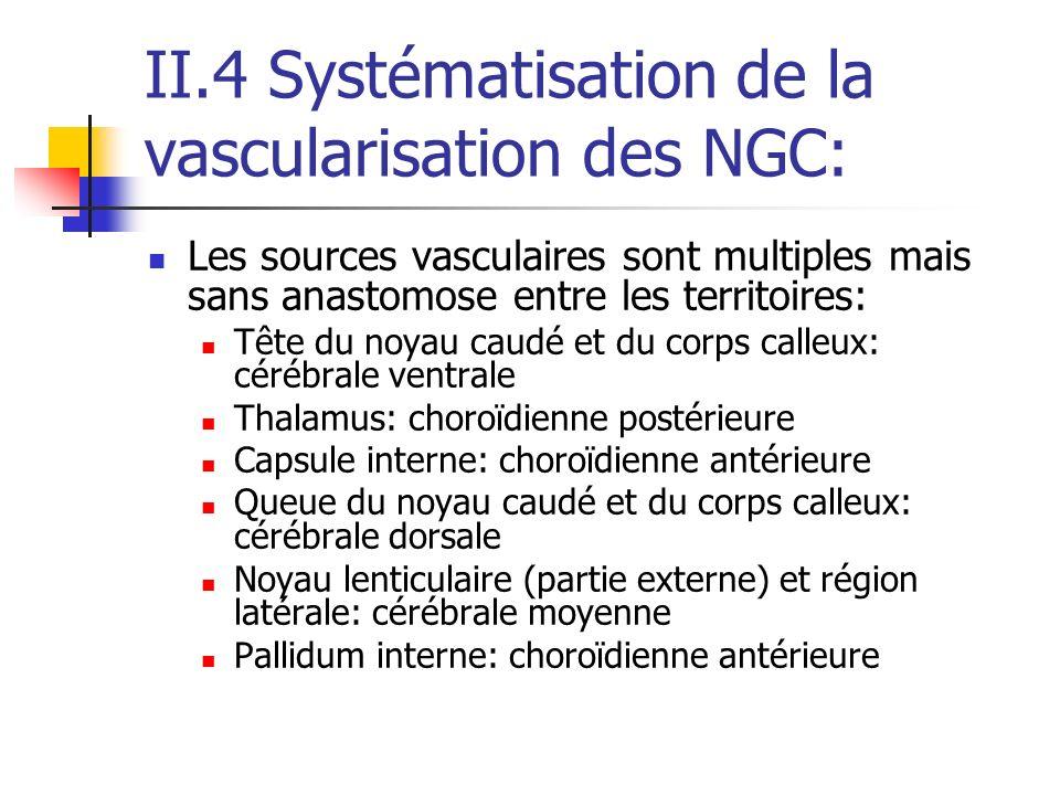 II.4 Systématisation de la vascularisation des NGC: Les sources vasculaires sont multiples mais sans anastomose entre les territoires: Tête du noyau caudé et du corps calleux: cérébrale ventrale Thalamus: choroïdienne postérieure Capsule interne: choroïdienne antérieure Queue du noyau caudé et du corps calleux: cérébrale dorsale Noyau lenticulaire (partie externe) et région latérale: cérébrale moyenne Pallidum interne: choroïdienne antérieure