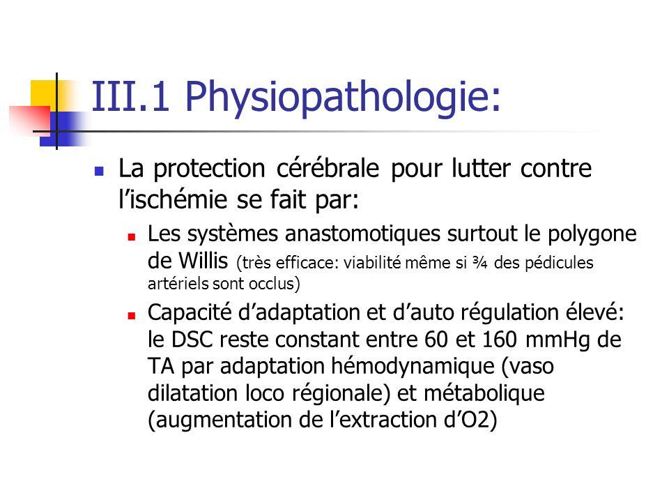 III.1 Physiopathologie: La protection cérébrale pour lutter contre lischémie se fait par: Les systèmes anastomotiques surtout le polygone de Willis (très efficace: viabilité même si ¾ des pédicules artériels sont occlus) Capacité dadaptation et dauto régulation élevé: le DSC reste constant entre 60 et 160 mmHg de TA par adaptation hémodynamique (vaso dilatation loco régionale) et métabolique (augmentation de lextraction dO2)