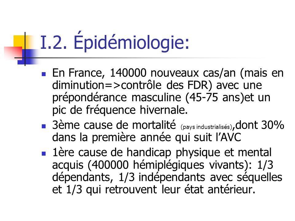 I.2. Épidémiologie: En France, 140000 nouveaux cas/an (mais en diminution=>contrôle des FDR) avec une prépondérance masculine (45-75 ans)et un pic de