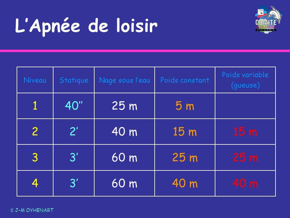LApnée de loisir © J-M OYHENART 40 m 60 m34 25 m 60 m33 15 m 40 m22 5 m25 m401 Poids variable (gueuse) Poids constantNage sous leauStatiqueNiveau