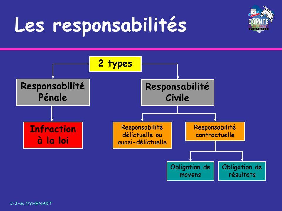 Les responsabilités © J-M OYHENART 2 types Responsabilité délictuelle ou quasi-délictuelle Responsabilité contractuelle Obligation de moyens Obligatio
