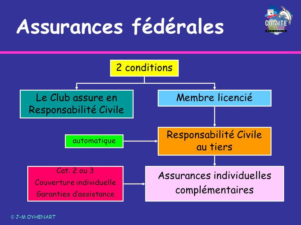 Assurances fédérales © J-M OYHENART 2 conditions Le Club assure en Responsabilité Civile Membre licencié Responsabilité Civile au tiers Assurances ind