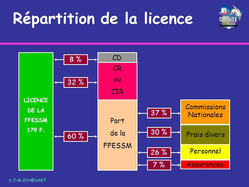 Répartition de la licence © J-M OYHENART LICENCE DE LA FFESSM 179 F. Assurances CD Part de la FFESSM 8 % 32 % 60 % 37 % 30 % 26 % 7 % Commissions Nati
