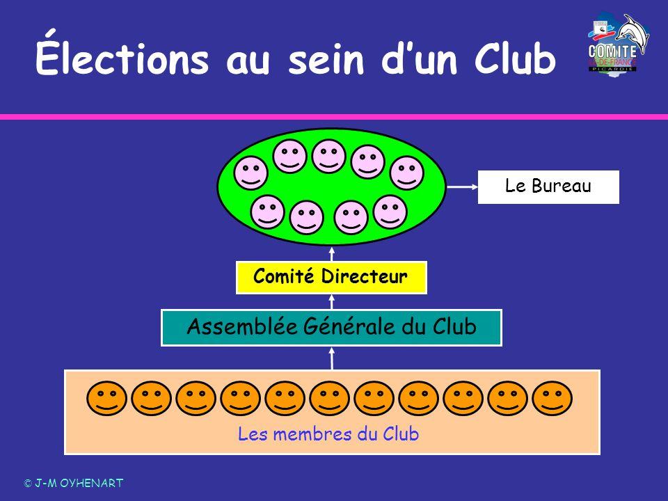 Élections au sein dun Club © J-M OYHENART Assemblée Générale du Club Comité Directeur Le Bureau Les membres du Club
