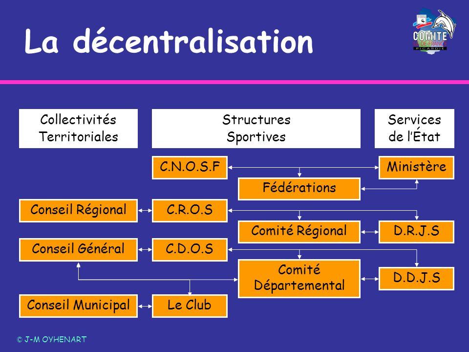 La décentralisation © J-M OYHENART Conseil Municipal Conseil Général Conseil Régional Le Club C.D.O.S C.R.O.S C.N.O.S.F Comité Régional Comité Départe